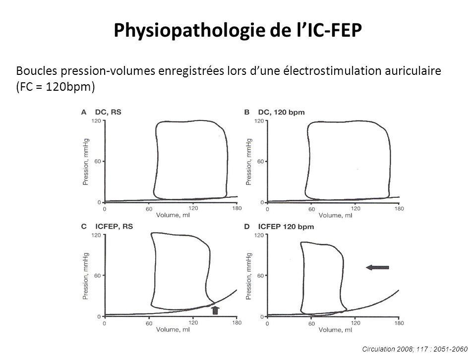 Boucles pression-volumes enregistrées lors dune électrostimulation auriculaire (FC = 120bpm) Circulation 2008; 117 : 2051-2060 Physiopathologie de lIC-FEP