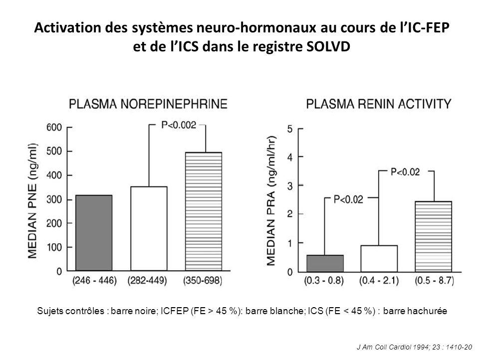 Activation des systèmes neuro-hormonaux au cours de lIC-FEP et de lICS dans le registre SOLVD Sujets contrôles : barre noire; ICFEP (FE > 45 %): barre blanche; ICS (FE < 45 %) : barre hachurée J Am Coll Cardiol 1994; 23 : 1410-20