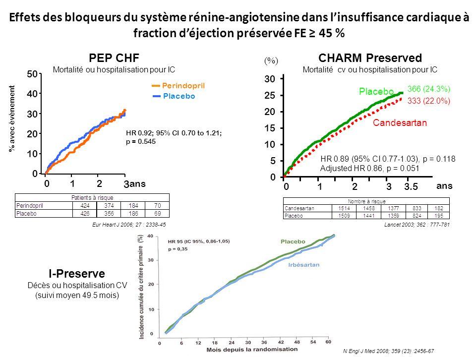 Effets des bloqueurs du système rénine-angiotensine dans linsuffisance cardiaque à fraction déjection préservée FE 45 % % avec événement Perindopril Placebo HR 0.92; 95% CI 0.70 to 1.21; p = 0.545 50 40 30 20 10 0 0 12 3 ans PEP CHF Mortalité ou hospitalisation pour IC Eur Heart J 2006; 27 : 2338-45 Lancet 2003; 362 : 777-781 1233.50 ans Placebo Candesartan 0 10 20 30 5 15 25 HR 0.89 (95% CI 0.77-1.03), p = 0.118 Adjusted HR 0.86, p = 0.051 (%) 366 (24.3%) 333 (22.0%) CHARM Preserved Mortalité cv ou hospitalisation pour IC I-Preserve Décès ou hospitalisation CV (suivi moyen 49.5 mois) N Engl J Med 2008; 359 (23) :2456-67