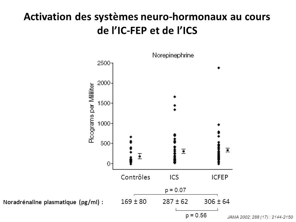 Activation des systèmes neuro-hormonaux au cours de lIC-FEP et de lICS Noradrénaline plasmatique (pg/ml) : 169 ± 80287 ± 62306 ± 64 ICFEPICSContrôles p = 0.07 p = 0.56 JAMA 2002; 288 (17) : 2144-2150