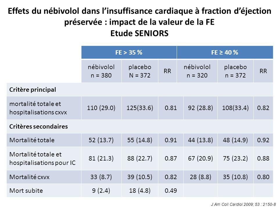 Effets du nébivolol dans linsuffisance cardiaque à fraction déjection préservée : impact de la valeur de la FE Etude SENIORS FE > 35 %FE 40 % nébivolol n = 380 placebo N = 372 RR nébivolol n = 320 placebo n = 372 RR Critère principal mortalité totale et hospitalisations cxvx 110 (29.0)125(33.6)0.8192 (28.8)108(33.4)0.82 Critères secondaires Mortalité totale52 (13.7)55 (14.8)0.9144 (13.8)48 (14.9)0.92 Mortalité totale et hospitalisations pour IC 81 (21.3)88 (22.7)0.8767 (20.9)75 (23.2)0.88 Mortalité cxvx33 (8.7)39 (10.5)0.8228 (8.8)35 (10.8)0.80 Mort subite9 (2.4)18 (4.8)0.49 J Am Coll Cardiol 2009; 53 : 2150-8