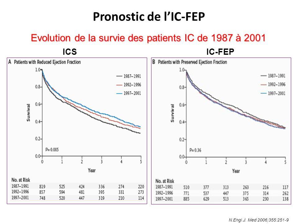 Survie des patients en IC-FEP en fonction de la prescription ou non de bêtabloquants : étude observationnelle Eur J Heart Fail 2007; 9 (3) : 280-286 Analyse multivariée : RR = 0.57 (IC 50 % : 0.37 – 0.88) n = 443 pts, FE 40 %, 227 pts sous B