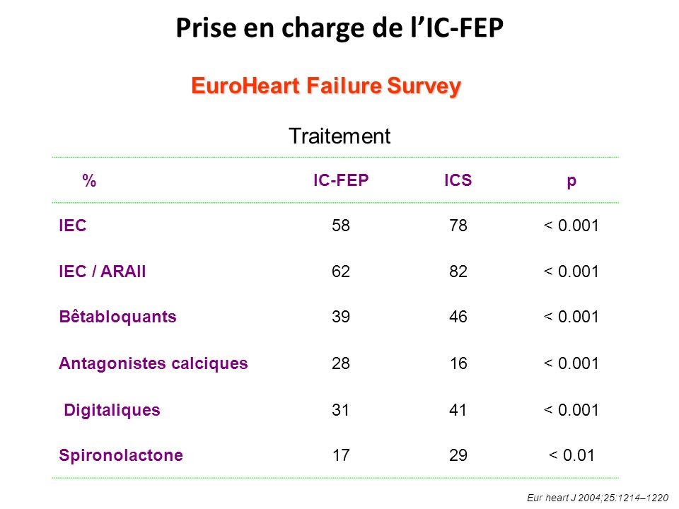 EuroHeart Failure Survey EuroHeart Failure Survey %IC-FEPICSp IEC5878< 0.001 IEC / ARAII6282< 0.001 Bêtabloquants3946< 0.001 Antagonistes calciques2816< 0.001 Digitaliques3141< 0.001 Spironolactone1729< 0.01 Traitement Eur heart J 2004;25:1214–1220 Prise en charge de lIC-FEP