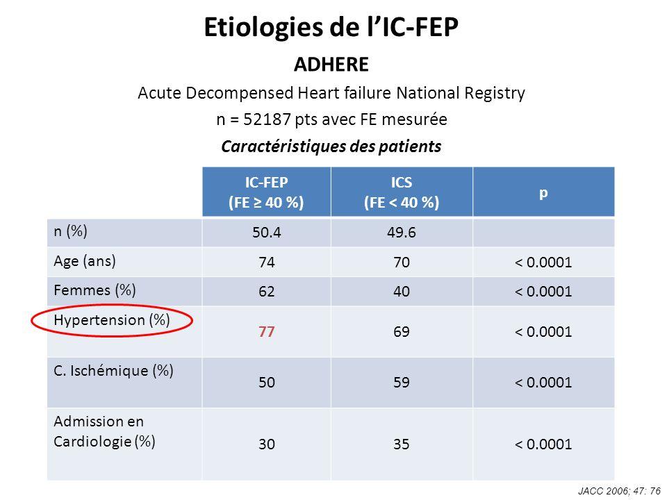 Bénéfices du traitement de lhypertension sur la prévention des complications cardiovasculaires de lhypertension artérielle : méta-analyse J Am Coll Cardiol 1996;27:1214-1218 Lancet 1990;335:827-38 Réduction du risque (%) 0 -10 -20 -30 -40 -50 Insuffisance cardiaque AVC fatal/non fatal MCV fatal/non fatal Mortalité vasculaire -52% -38% -16% -21%
