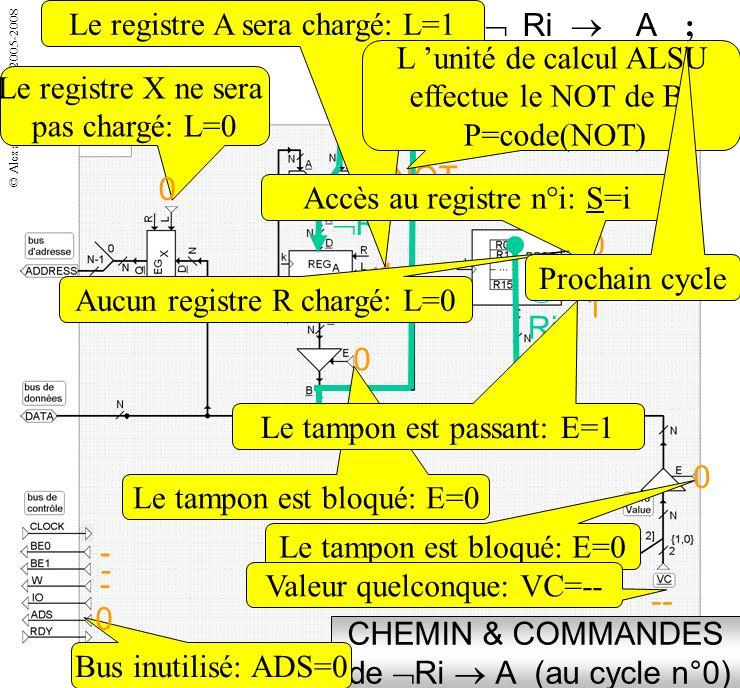 © Alexandre Parodi - 2005-2008 INDICATIONS On indiquera pour chaque cycle: Laction Le code des commandes pour chaque opérateur Le chemin employé La sy
