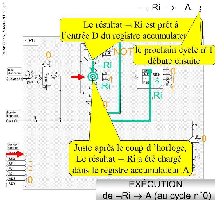 © Alexandre Parodi - 2005-2008 ? Ri A Ri CHEMIN & COMMANDES de Ri A (au cycle n°0) i 1 0 NOT 1 Ri Le registre A sera chargé: L=1 Le tampon est bloqué: