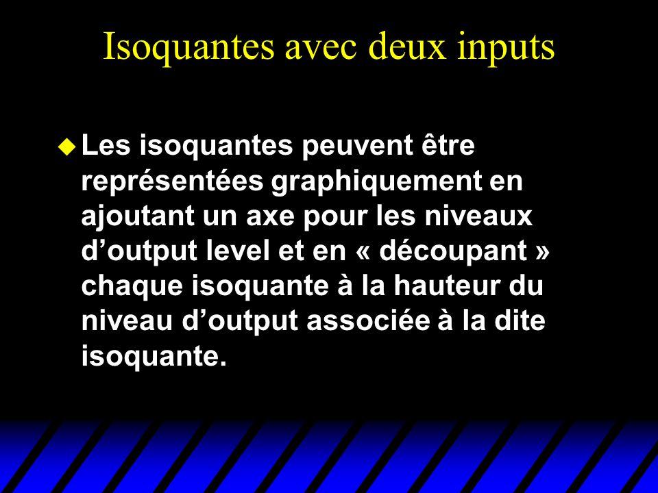 Les isoquantes peuvent être représentées graphiquement en ajoutant un axe pour les niveaux doutput level et en « découpant » chaque isoquante à la hau