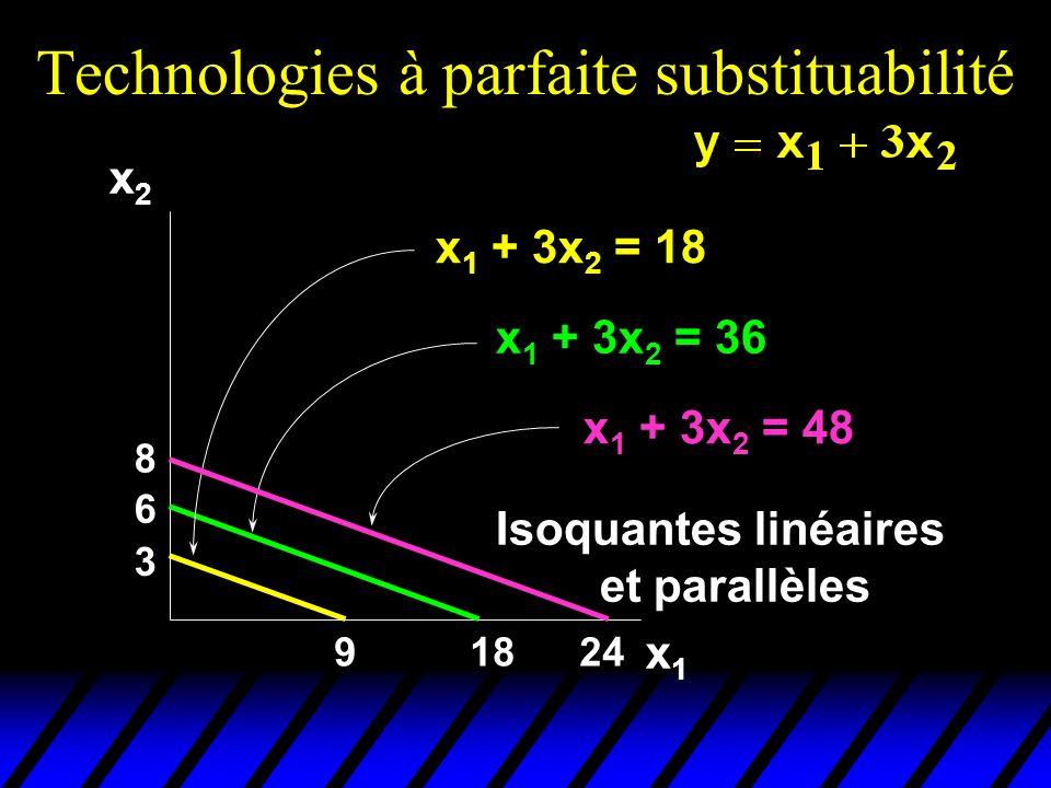 Technologies à parfaite substituabilité 9 3 18 6 24 8 x1x1 x2x2 x 1 + 3x 2 = 18 x 1 + 3x 2 = 36 x 1 + 3x 2 = 48 Isoquantes linéaires et parallèles