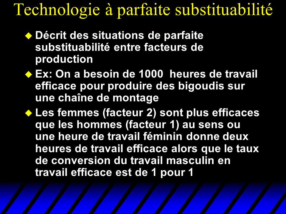 Technologie à parfaite substituabilité Décrit des situations de parfaite substituabilité entre facteurs de production Ex: On a besoin de 1000 heures d