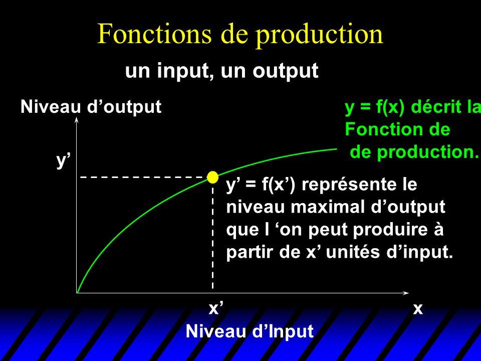 Fonctions de production y = f(x) décrit la Fonction de de production. xx Niveau dInput Niveau doutput y y = f(x) représente le niveau maximal doutput