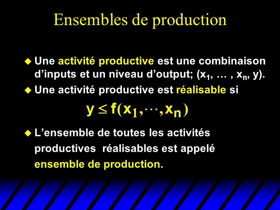 Ensembles de production Une activité productive est une combinaison dinputs et un niveau doutput; (x 1, …, x n, y). Une activité productive est réalis