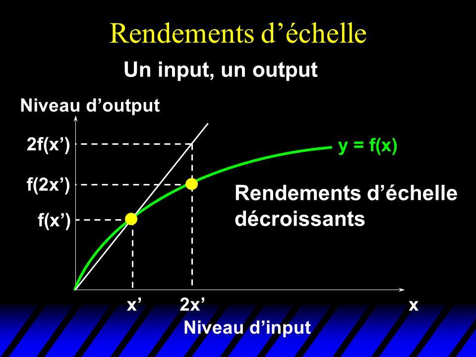 Rendements déchelle y = f(x) xx Niveau dinput Niveau doutput f(x) Un input, un output 2x f(2x) 2f(x) Rendements déchelle décroissants