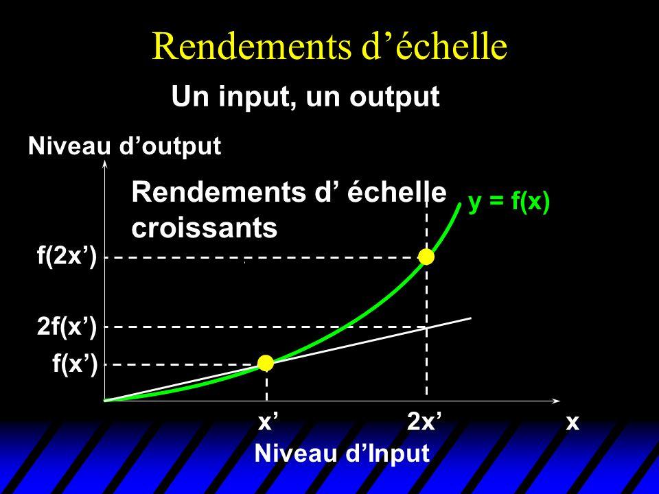 Rendements déchelle y = f(x) xx Niveau dInput Niveau doutput f(x) Un input, un output 2x f(2x) 2f(x) Rendements d échelle croissants