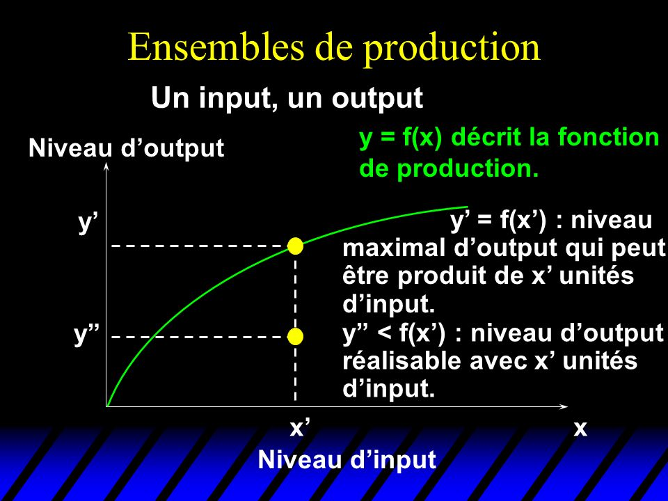 Ensemble dinputs requis On appelle lensemble des inputs requis à la production de y unités doutput (noté V(y)) lensemble de toutes les combinaisons dinputs permettant au moins de produire y Formellement: V(y) = {(x 1,…,x n ) R n + : f(x 1,…,x n ) y}