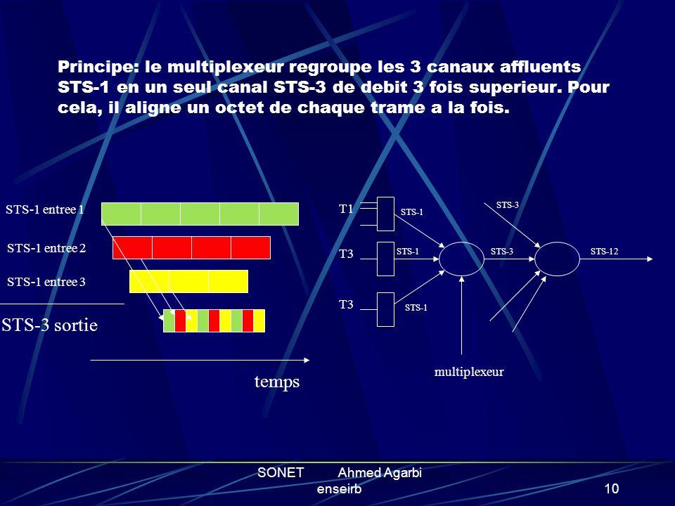 SONET Ahmed Agarbi enseirb9 PRINCIPES DE FONCTIONNEMENT Architecture du système SONET Intermédiaire entre deux noeuds Le multiplexage POS ( Packet Ove