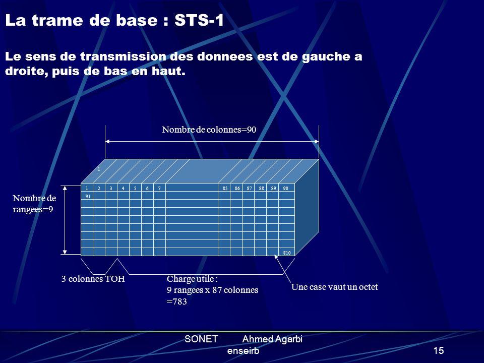 SONET Ahmed Agarbi enseirb14 LA TRAME SONET Ossature de la trame de base Les niveaux superieures Le TOH : gestion des fonctions OAM Les containers vir