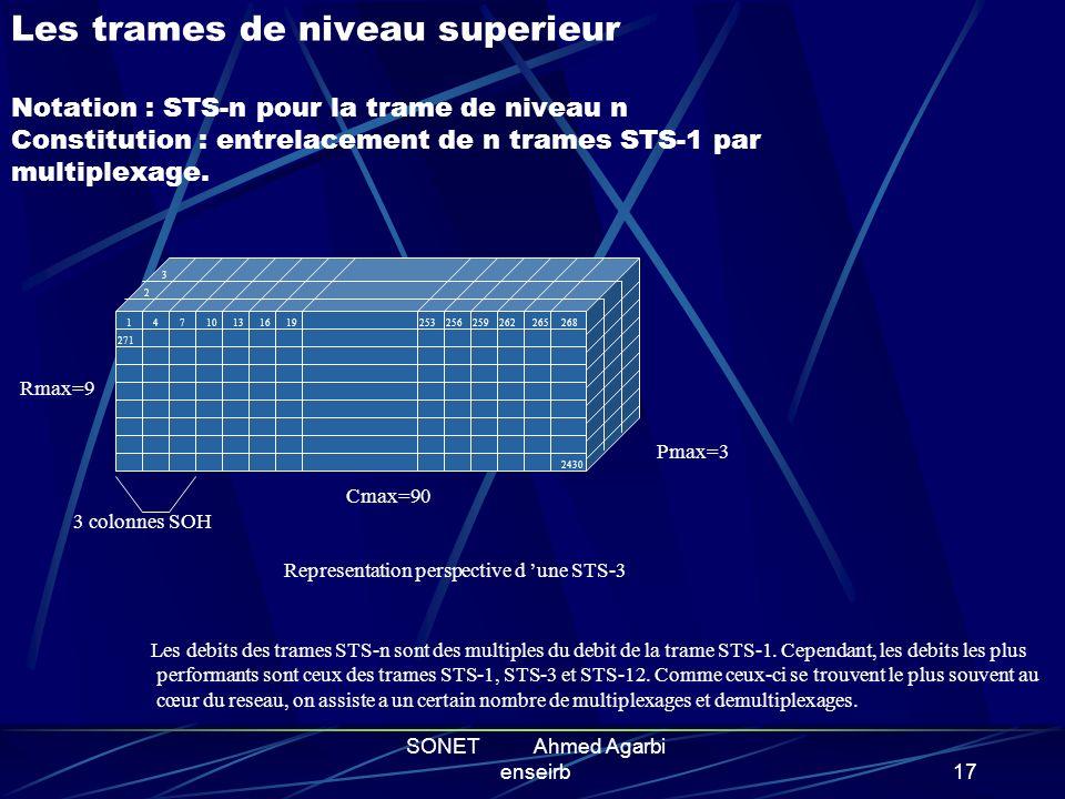 SONET Ahmed Agarbi enseirb16 LA TRAME SONET Ossature de la trame de base Les niveaux superieures Le TOH : gestion des fonctions OAM Les containers vir