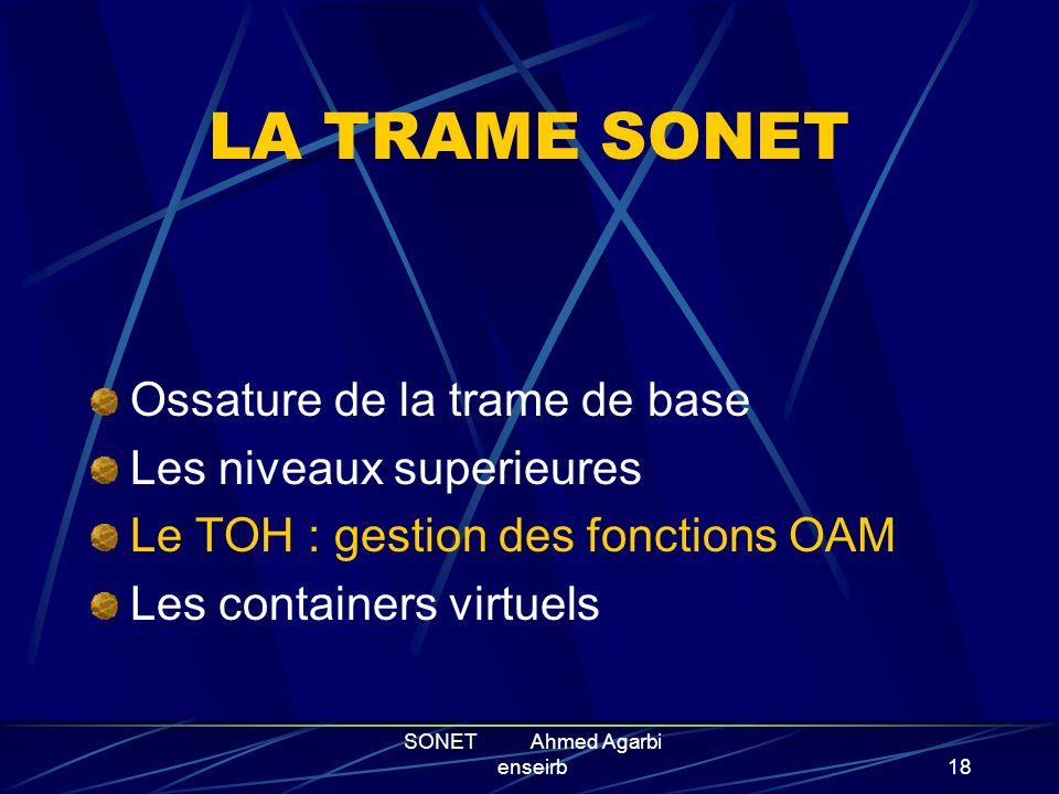 SONET Ahmed Agarbi enseirb17 Les trames de niveau superieur Notation : STS-n pour la trame de niveau n Constitution : entrelacement de n trames STS-1