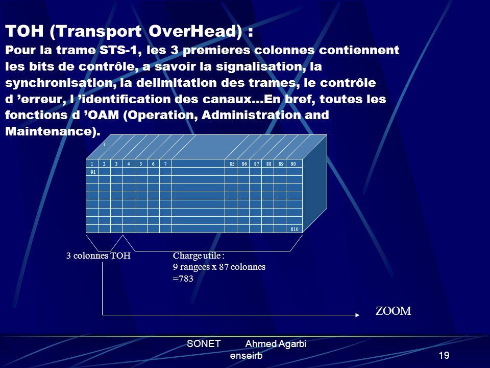 SONET Ahmed Agarbi enseirb18 LA TRAME SONET Ossature de la trame de base Les niveaux superieures Le TOH : gestion des fonctions OAM Les containers vir