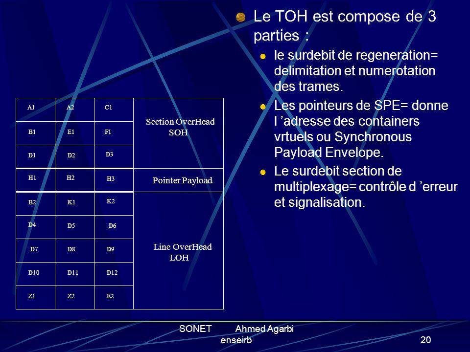 SONET Ahmed Agarbi enseirb19 TOH (Transport OverHead) : Pour la trame STS-1, les 3 premieres colonnes contiennent les bits de contrôle, a savoir la si