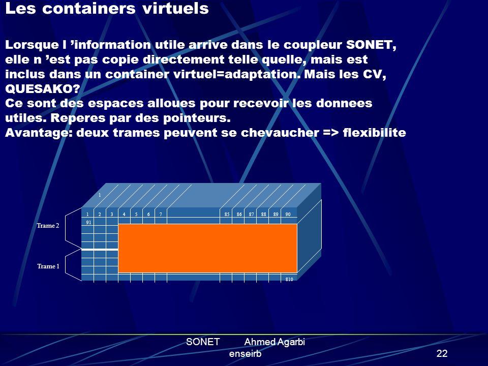 SONET Ahmed Agarbi enseirb21 LA TRAME SONET Ossature de la trame de base Les niveaux superieures Le TOH : gestion des fonctions OAM Les containers vir
