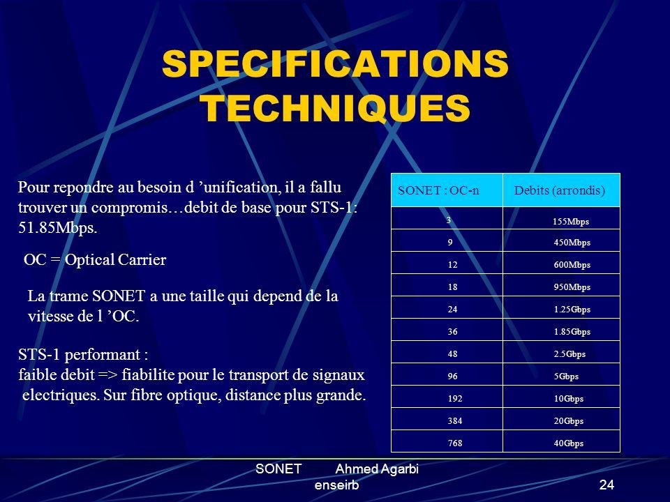 SONET Ahmed Agarbi enseirb23 SOMMAIRE Historique Principes de fonctionnement La trame SONET Spécifications techniques