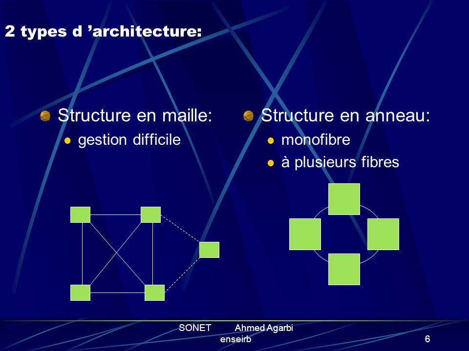 SONET Ahmed Agarbi enseirb5 PRINCIPES DE FONCTIONNEMENT Architecture du système SONET Intermédiaire entre deux noeuds Le multiplexage POS ( Packet Ove