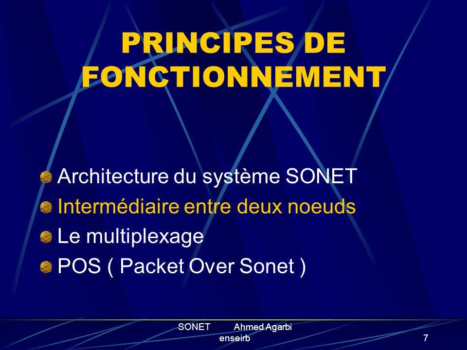 SONET Ahmed Agarbi enseirb6 2 types d architecture: Structure en maille: gestion difficile Structure en anneau: monofibre à plusieurs fibres