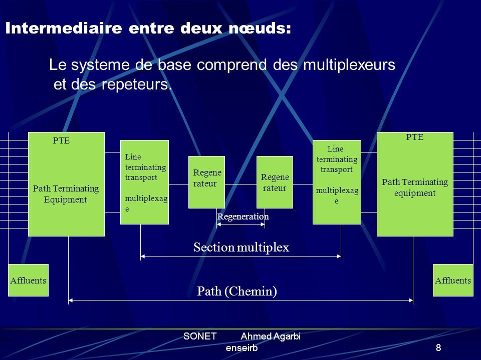 SONET Ahmed Agarbi enseirb7 PRINCIPES DE FONCTIONNEMENT Architecture du système SONET Intermédiaire entre deux noeuds Le multiplexage POS ( Packet Ove