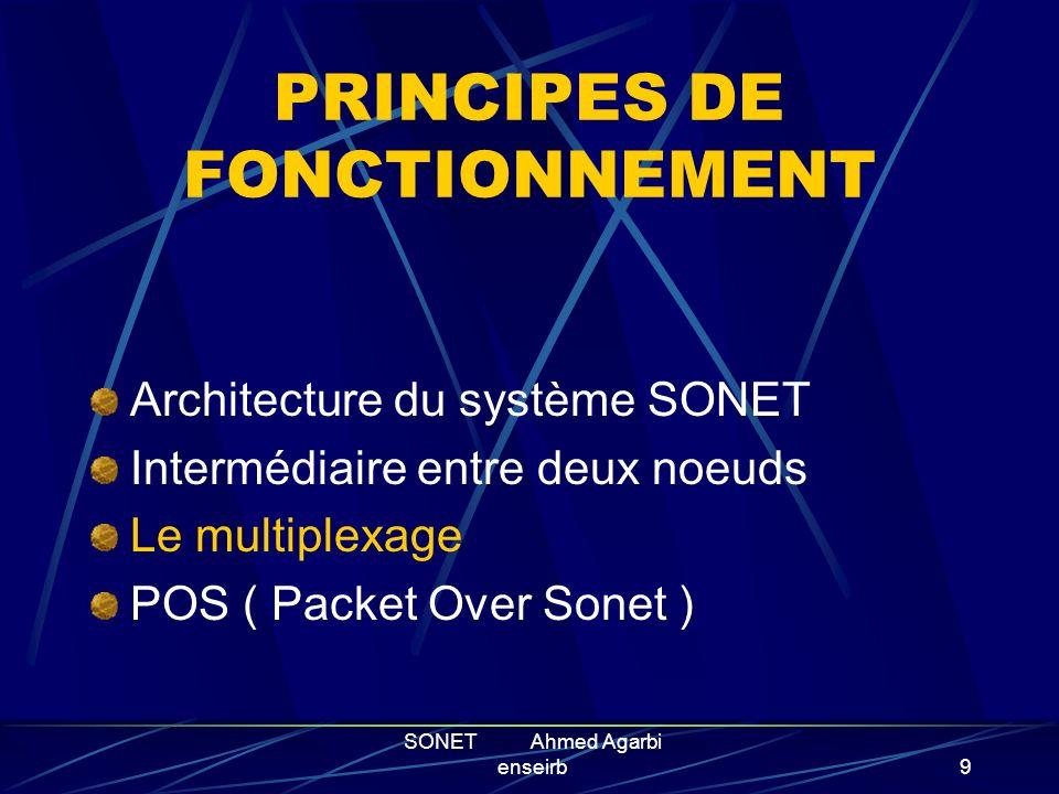 SONET Ahmed Agarbi enseirb8 Intermediaire entre deux nœuds: Le systeme de base comprend des multiplexeurs et des repeteurs. PTE Path Terminating equip