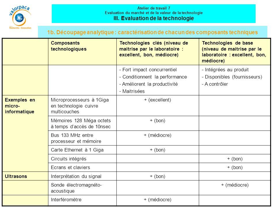 1b. Découpage analytique : caractérisation de chacun des composants techniques Composants technologiques Technologies clés (niveau de maitrise par le