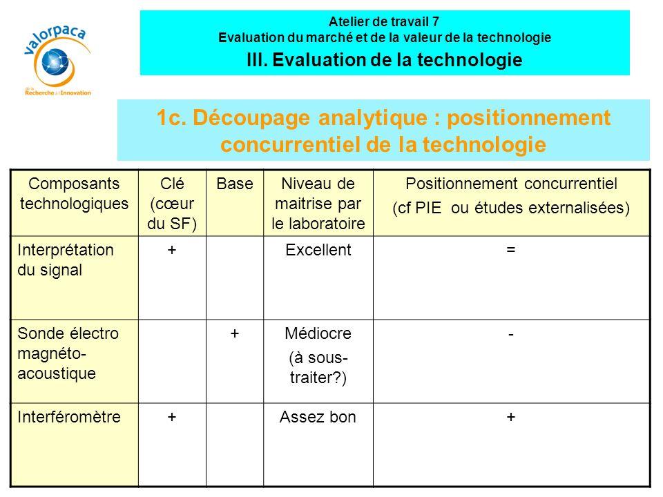 1c. Découpage analytique : positionnement concurrentiel de la technologie Composants technologiques Clé (cœur du SF) BaseNiveau de maitrise par le lab