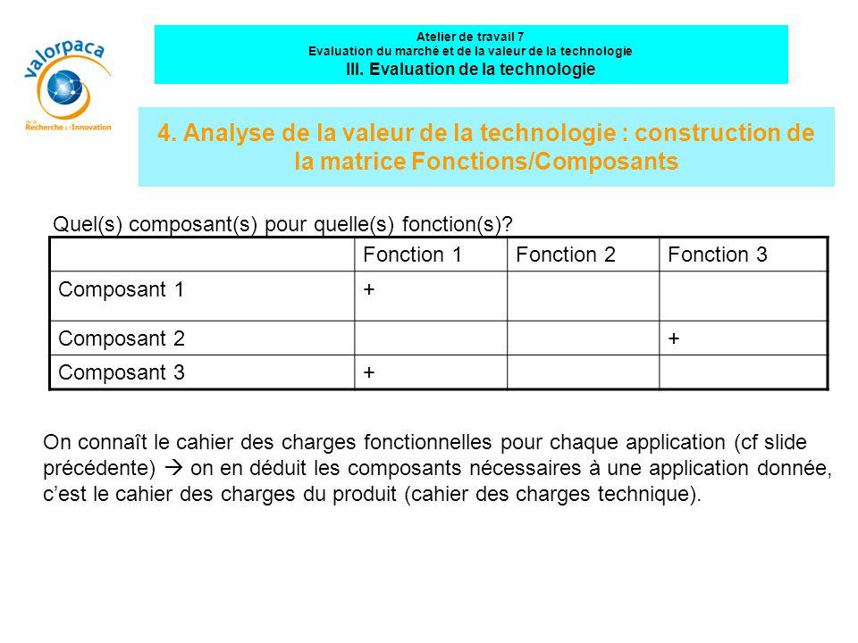4. Analyse de la valeur de la technologie : construction de la matrice Fonctions/Composants Fonction 1Fonction 2Fonction 3 Composant 1+ Composant 2+ C