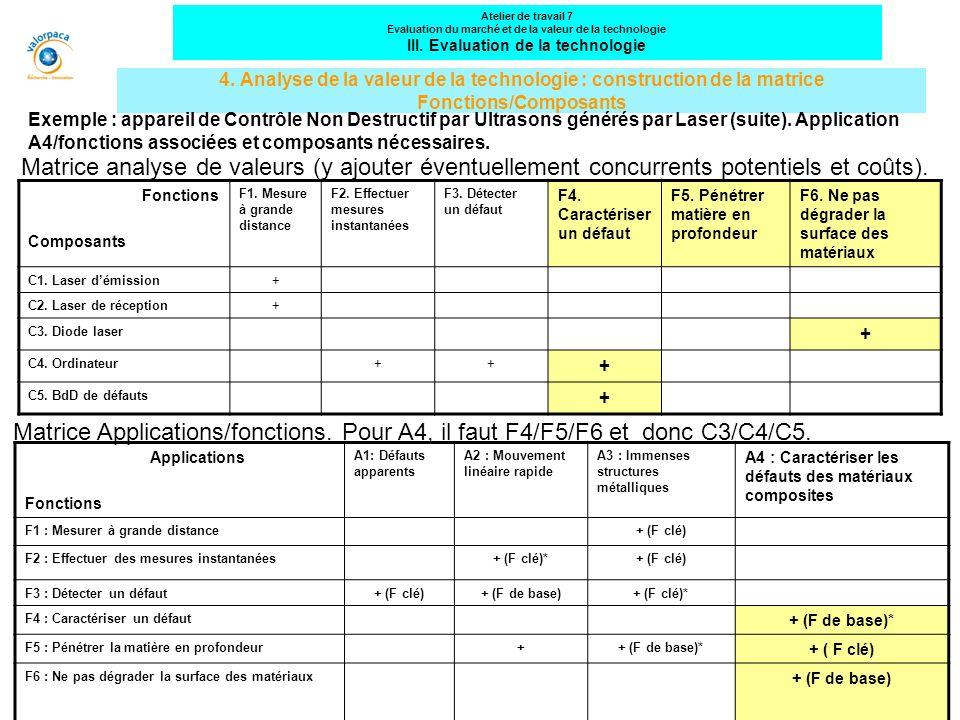 4. Analyse de la valeur de la technologie : construction de la matrice Fonctions/Composants Fonctions Composants F1. Mesure à grande distance F2. Effe
