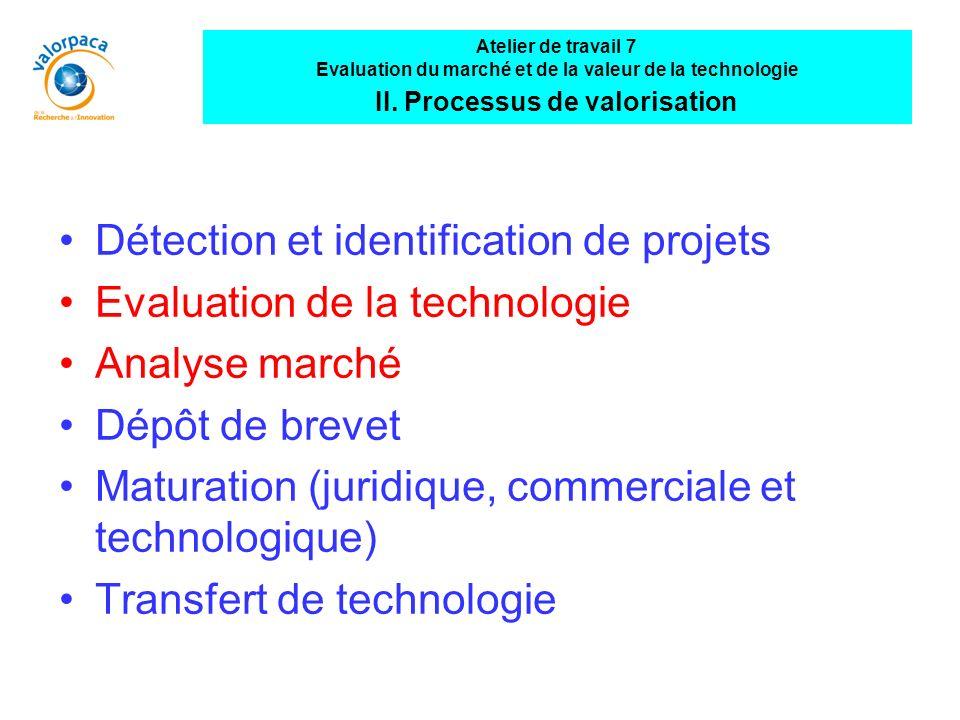 Détection et identification de projets Evaluation de la technologie Analyse marché Dépôt de brevet Maturation (juridique, commerciale et technologique) Transfert de technologie Atelier de travail 7 Evaluation du marché et de la valeur de la technologie II.