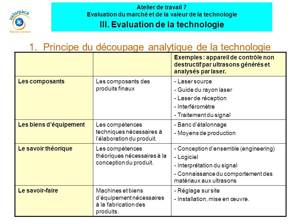 1.Principe du découpage analytique de la technologie Exemples : appareil de contrôle non destructif par ultrasons générés et analysés par laser.