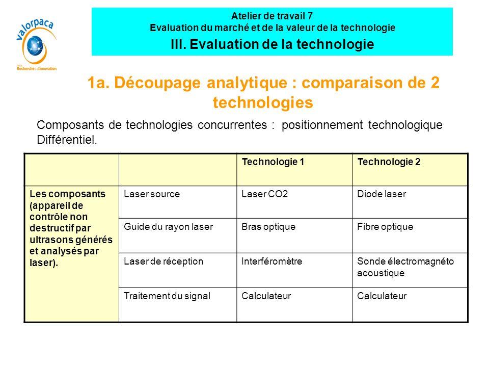 1a. Découpage analytique : comparaison de 2 technologies Technologie 1Technologie 2 Les composants (appareil de contrôle non destructif par ultrasons
