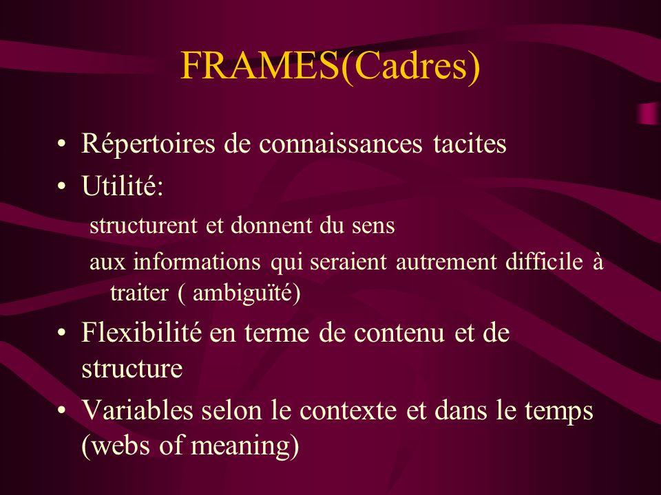 FRAMES(Cadres) Répertoires de connaissances tacites Utilité: structurent et donnent du sens aux informations qui seraient autrement difficile à traiter ( ambiguïté) Flexibilité en terme de contenu et de structure Variables selon le contexte et dans le temps (webs of meaning)