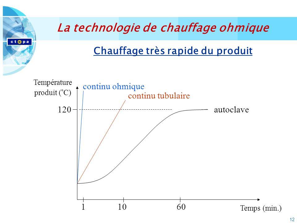 12 Chauffage très rapide du produit Température produit (°C) Temps (min.) 60110 120autoclave continu tubulaire continu ohmique La technologie de chauf