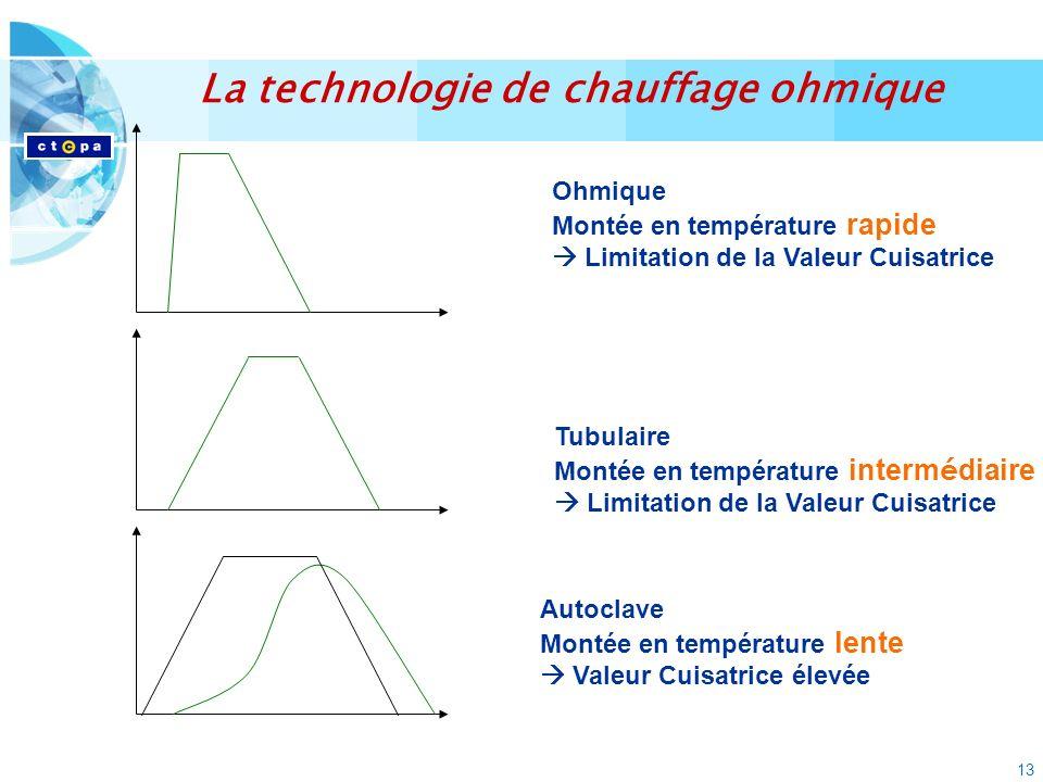 13 Ohmique Montée en température rapide Limitation de la Valeur Cuisatrice Tubulaire Montée en température interm é diaire Limitation de la Valeur Cui