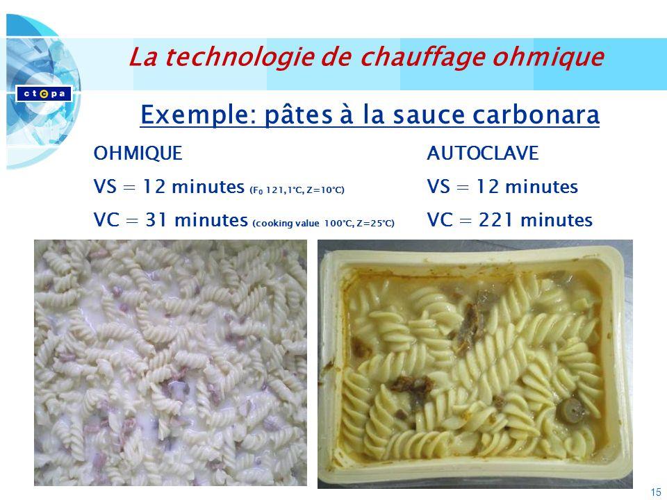 15 Exemple: pâtes à la sauce carbonara OHMIQUEAUTOCLAVE VS = 12 minutes (F 0 121,1°C, Z=10°C) VS = 12 minutes VC = 31 minutes (cooking value 100°C, Z=25°C) VC = 221 minutes La technologie de chauffage ohmique