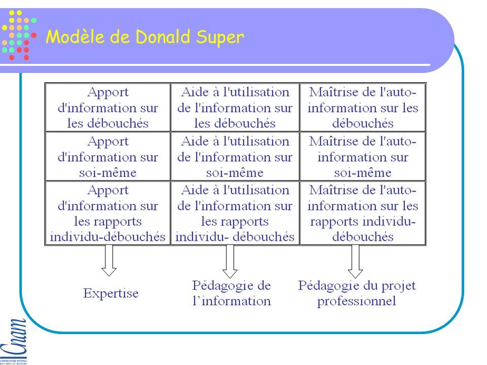 Modèle de Donald Super