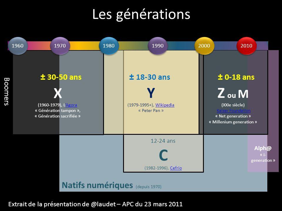 Les générations Natifs numériques (depuis 1970) X (1960-1979), LAgoraAgora « Génération tampon », « Génération sacrifiée » 12-24 ans C (1982-1996), Ce