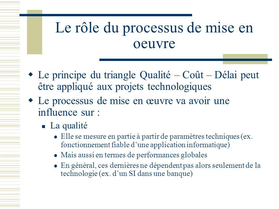 Le rôle du processus de mise en oeuvre Le principe du triangle Qualité – Coût – Délai peut être appliqué aux projets technologiques Le processus de mi