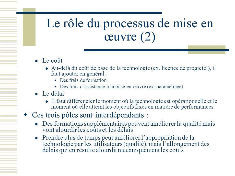 Le rôle du processus de mise en œuvre (2) Le coût Au-delà du coût de base de la technologie (ex. licence de progiciel), il faut ajouter en général : D