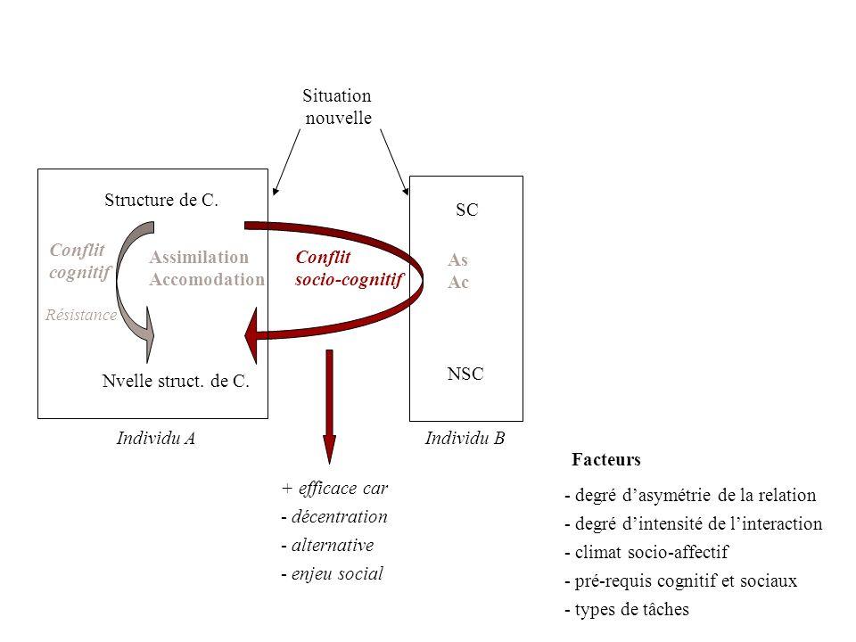 Nvelle struct. de C. Assimilation Accomodation Conflit cognitif Conflit socio-cognitif Structure de C. Individu A Situation nouvelle Individu B SC NSC