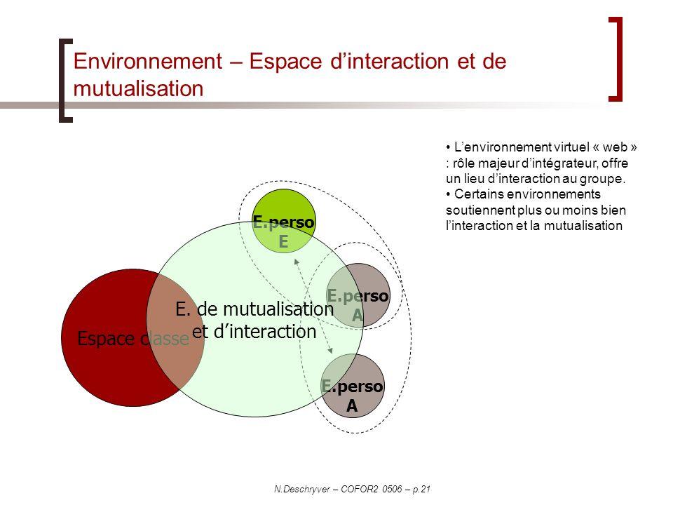 N.Deschryver – COFOR2 0506 – p.21 Environnement – Espace dinteraction et de mutualisation Espace classe E.perso A E.perso A E.perso E E. de mutualisat