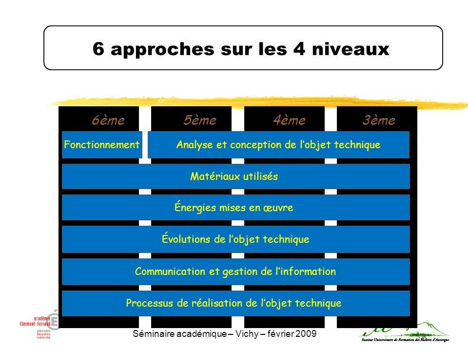 Séminaire académique – Vichy – février 2009 16 6 approches sur les 4 niveaux Énergies mises en œuvre 6ème5ème4ème3ème Matériaux utilisés Analyse et co