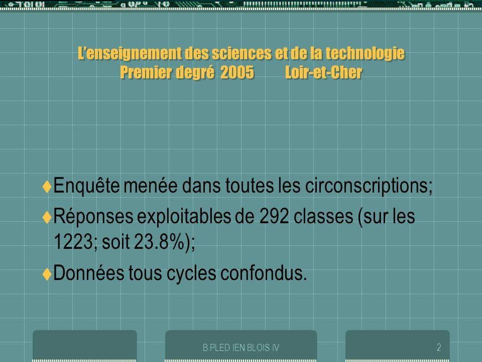 B.PLED IEN BLOIS IV2 Lenseignement des sciences et de la technologie Premier degré 2005 Loir-et-Cher Enquête menée dans toutes les circonscriptions; Réponses exploitables de 292 classes (sur les 1223; soit 23.8%); Données tous cycles confondus.