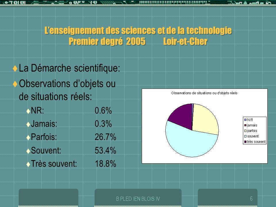 B.PLED IEN BLOIS IV6 Lenseignement des sciences et de la technologie Premier degré 2005 Loir-et-Cher La Démarche scientifique: Observations dobjets ou de situations réels: NR:0.6% Jamais:0.3% Parfois:26.7% Souvent: 53.4% Très souvent:18.8%